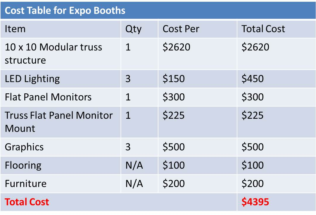 Expo booths with success for new companies for Truss cost estimate