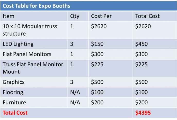 expo booths cost table