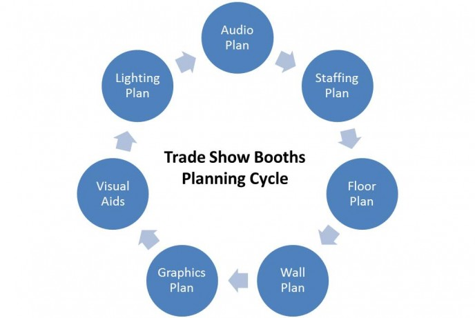 Planning cycle for great trade show booths