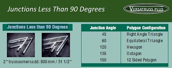 Exhibit Display Truss Junctions Less Than 90 Degrees
