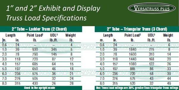 Exhibit Truss Display Truss Load Specifications