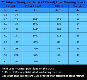 Trade Show Booths Truss Specifications